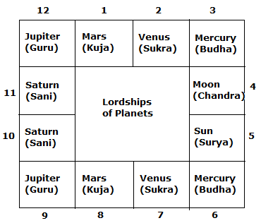Planets in astrology and planets significance or karakatwas in