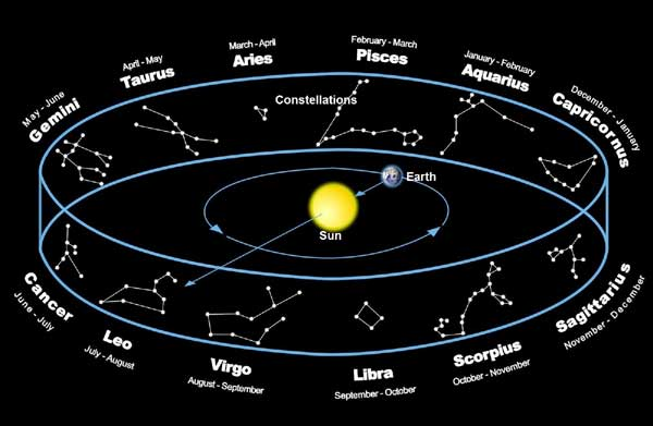 astronomy astrology signs